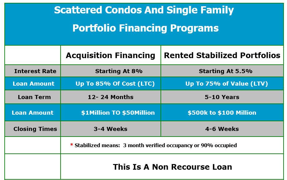 scatterd-loans1